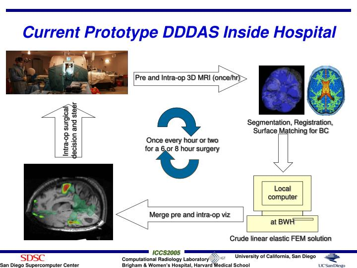 Pre and Intra-op 3D MRI (once/hr)