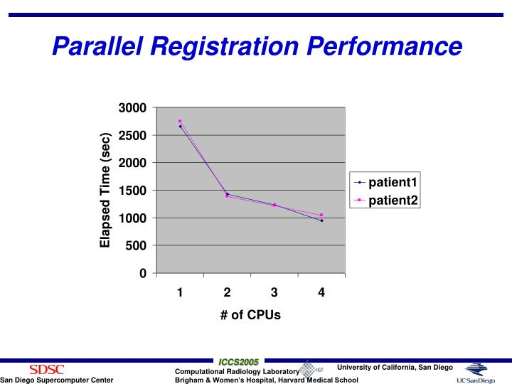 Parallel Registration Performance