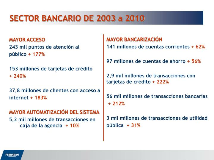 SECTOR BANCARIO DE 2003 a 2010