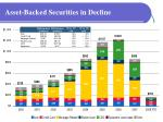asset backed securities in decline