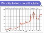isk slide halted but still volatile