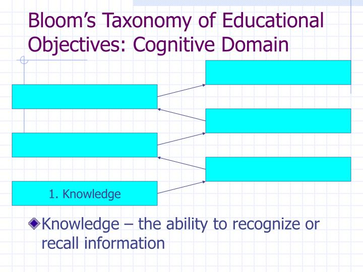 blooms taxonomy of educational objectives Bloom's taxonomy of educational objectives verbs useful for stating learning outcomes use the following chart to help you articulate the desired learning.