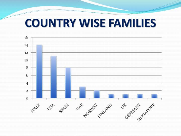 COUNTRY WISE FAMILIES