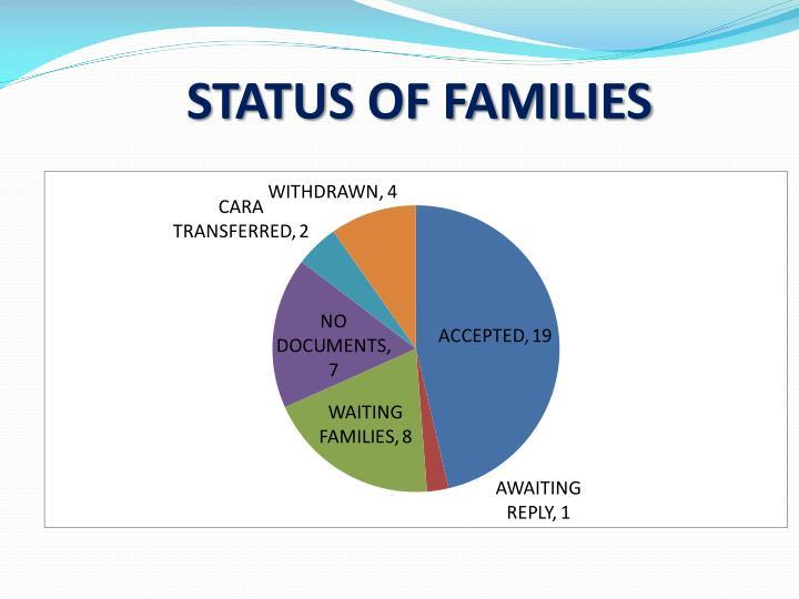STATUS OF FAMILIES