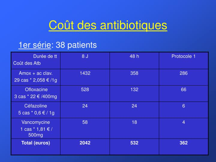 Coût des antibiotiques