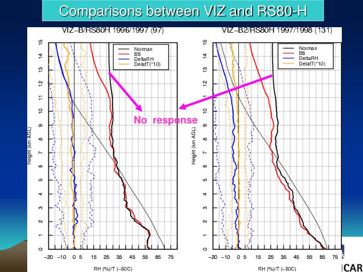 Comparisons between VIZ and RS80-H