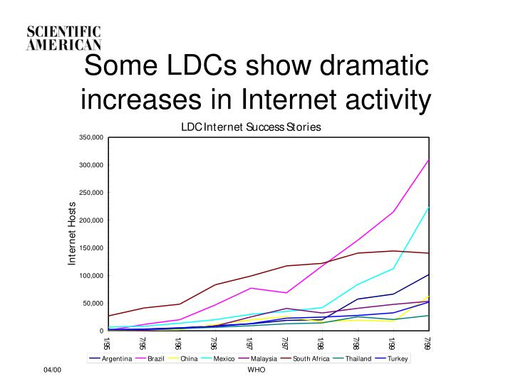 Some LDCs show dramatic increases in Internet activity