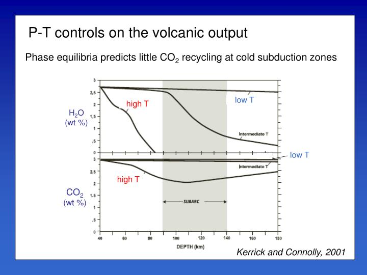 P-T controls on the volcanic output