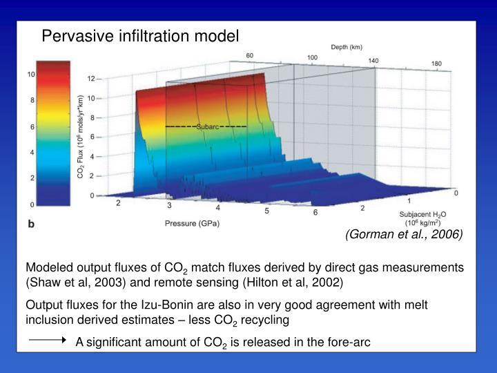 Pervasive infiltration model