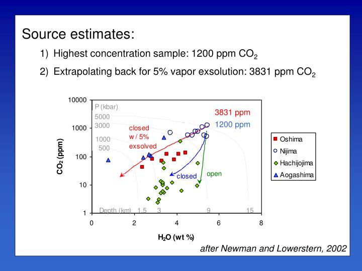 Source estimates: