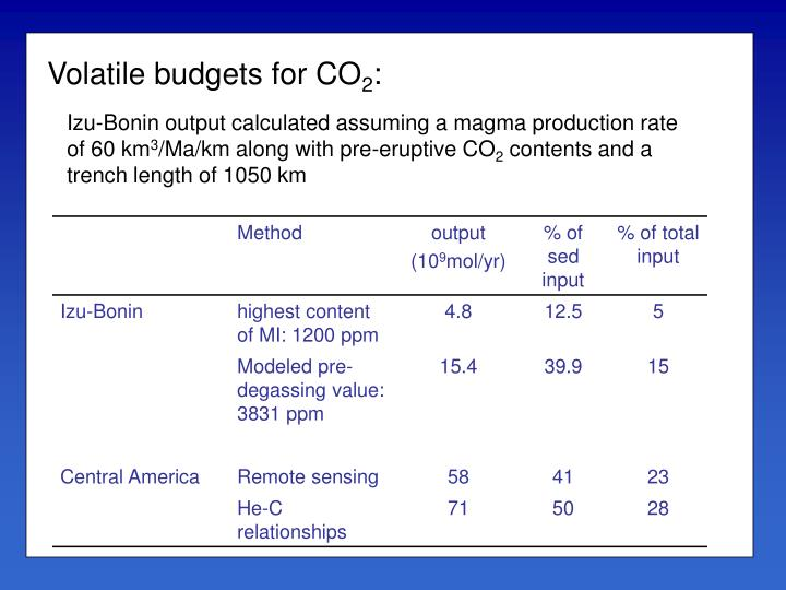 Volatile budgets for CO