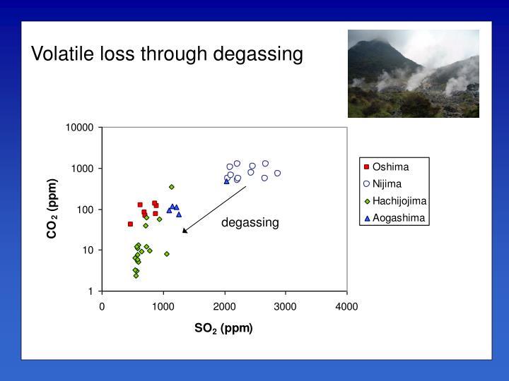 Volatile loss through degassing