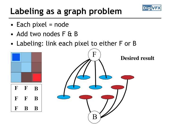 Labeling as a graph problem
