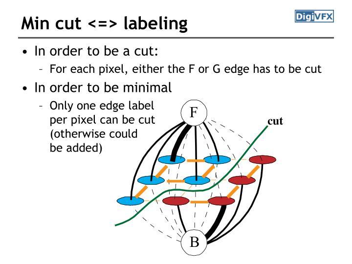 Min cut <=> labeling
