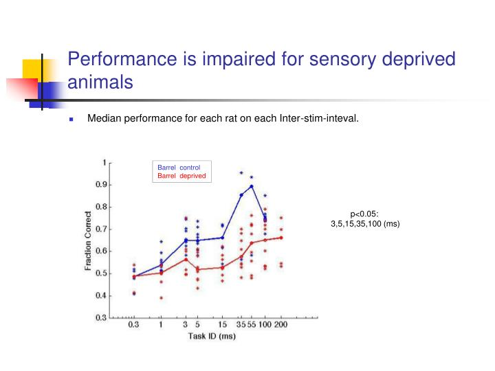 Performance is impaired for sensory deprived animals