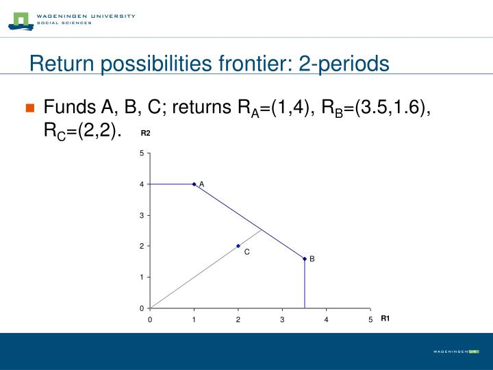 Return possibilities frontier: 2-periods