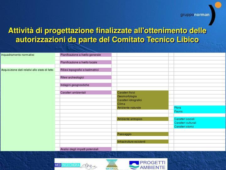 Attività di progettazione finalizzate all'ottenimento delle autorizzazioni da parte del Comitato Tecnico Libico