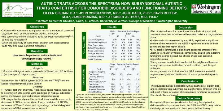 AUTISIC TRAITS ACROSS THE SPECTRUM: HOW SUBSYNDROMAL AUTISTIC TRAITS CONFER RISK FOR COMORBID DISORD...