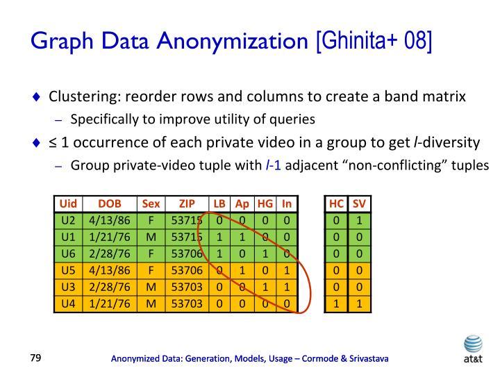 Graph Data Anonymization