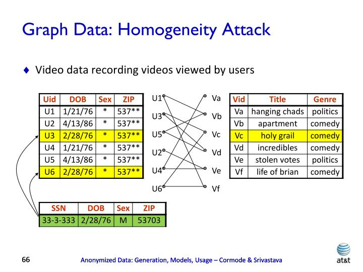 Graph Data: Homogeneity Attack
