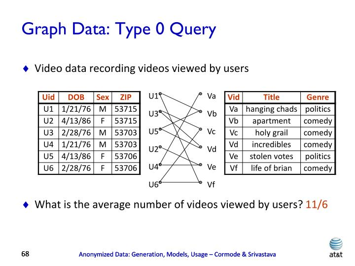 Graph Data: Type 0 Query