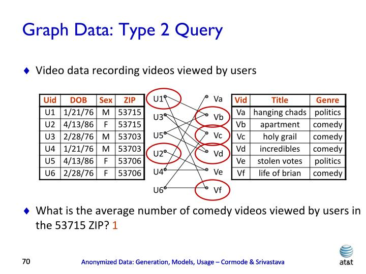 Graph Data: Type 2 Query