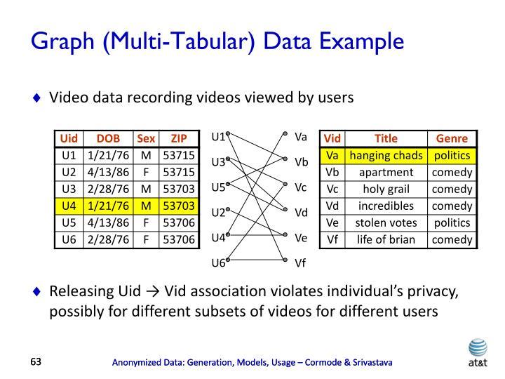 Graph (Multi-Tabular) Data Example