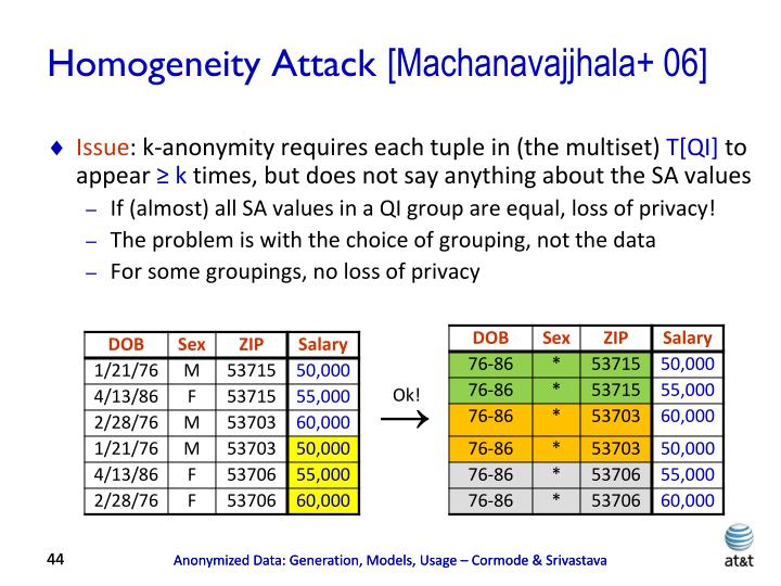 Homogeneity Attack