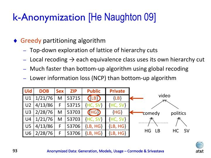 k-Anonymization