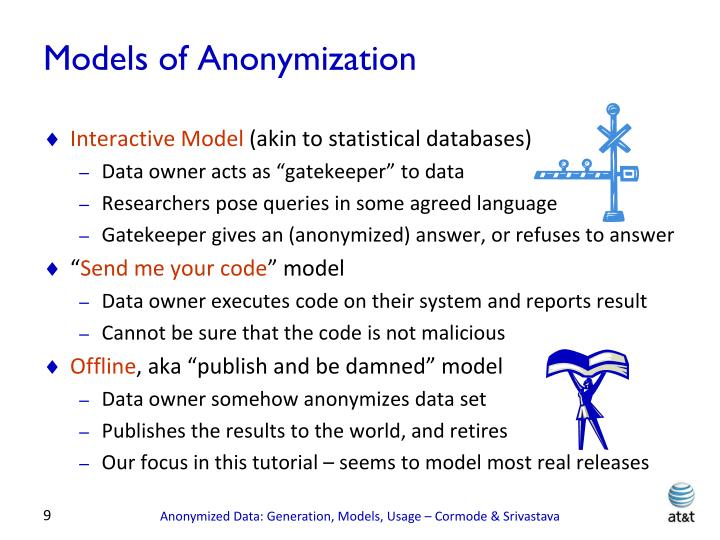 Models of Anonymization