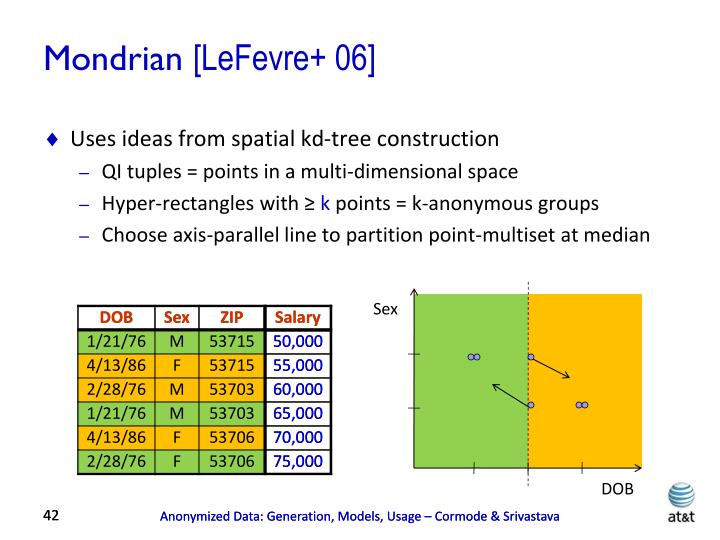 Uses ideas from spatial kd-tree construction