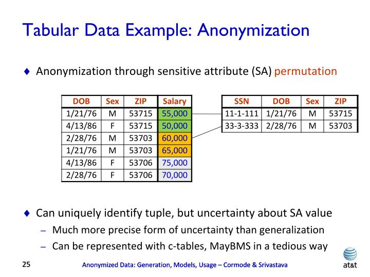 Tabular Data Example: Anonymization