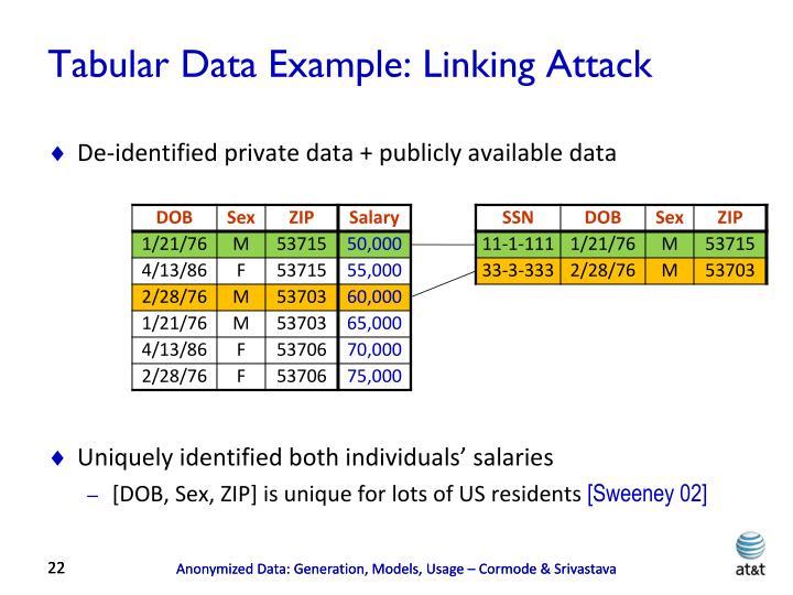 Tabular Data Example: Linking Attack