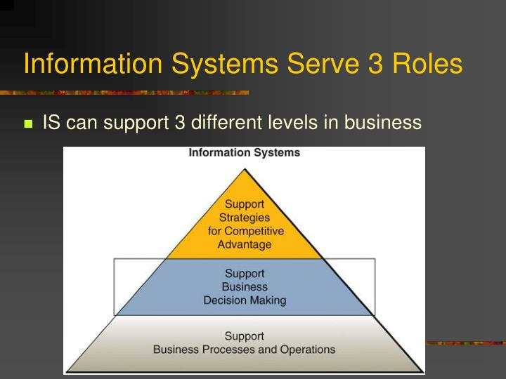 information systems serve 3 roles n.