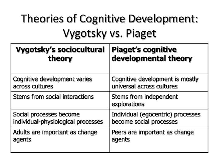 jean piaget vs vygotsky Jean piaget (1896-1980) and lev vygotsky (1896-1934) proposed the classical constructivist theories of cognitive development although often compared, the concepts differ significantly indeed, the purpose of this essay is to argue that piagetian theory marginalizes the social contribution to intellectual development and that, consequently, the.