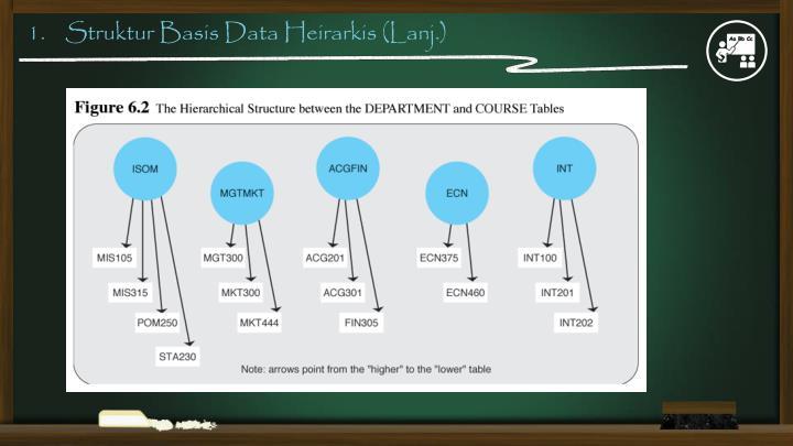 1.    Struktur Basis Data Heirarkis (Lanj.)