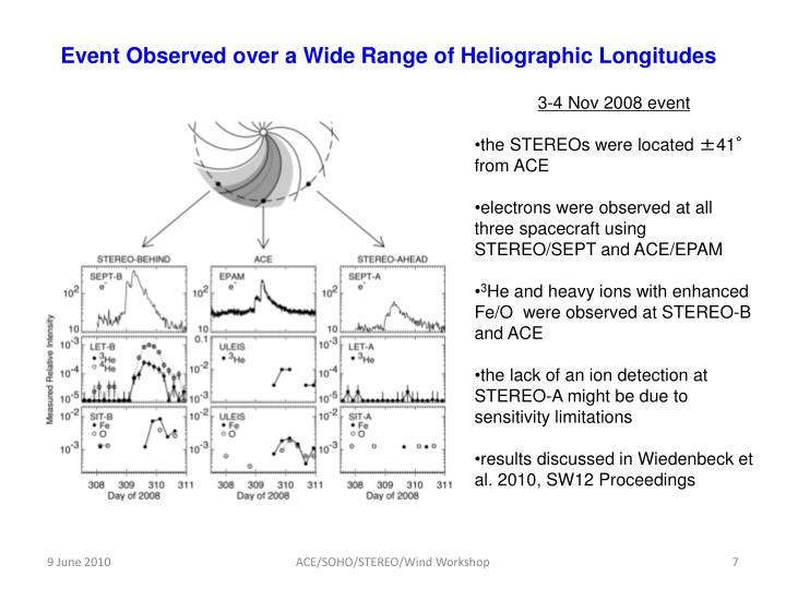 Event Observed over a Wide Range of Heliographic Longitudes