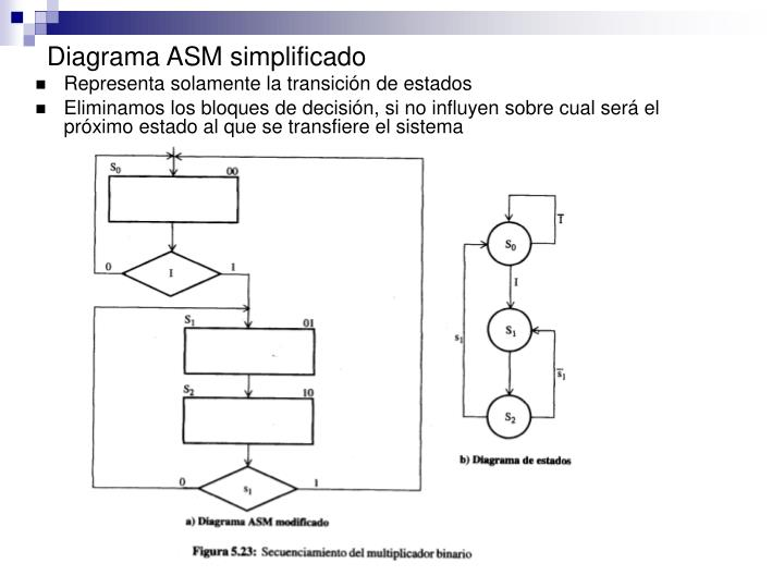 Diagrama ASM simplificado