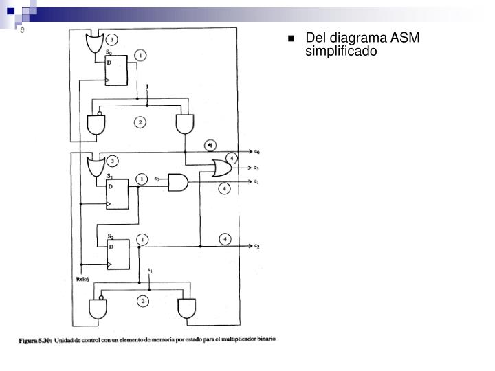 Del diagrama ASM simplificado