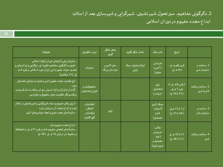 2. دگرگونی مفاهیم، سیر تحول شهر نشینی، شهرگرایی و شهرسازی بعد از اسلام: