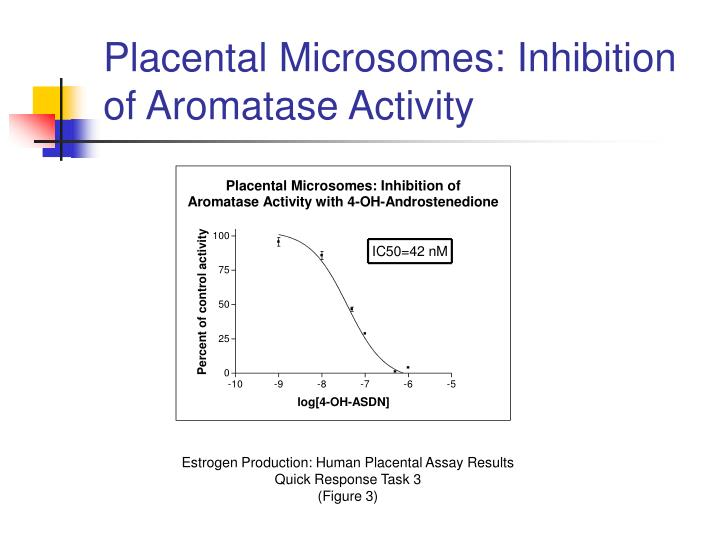 Placental Microsomes: Inhibition of Aromatase Activity