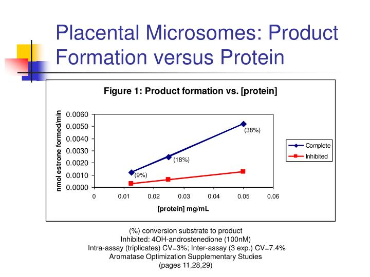 Placental Microsomes: Product Formation versus Protein