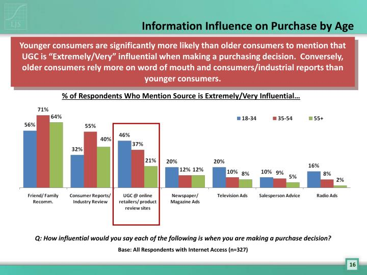 impact of e word of mouth on purchase decisions Word of mouth is effective than any other advertisement, and that influence doubles when the customer wants to buy the product or service for the first time, or when the price is high today, word of mouth appears also in the form of opinion leaders that have more impact on a lot of people than the person to person impact in the old form of word of.