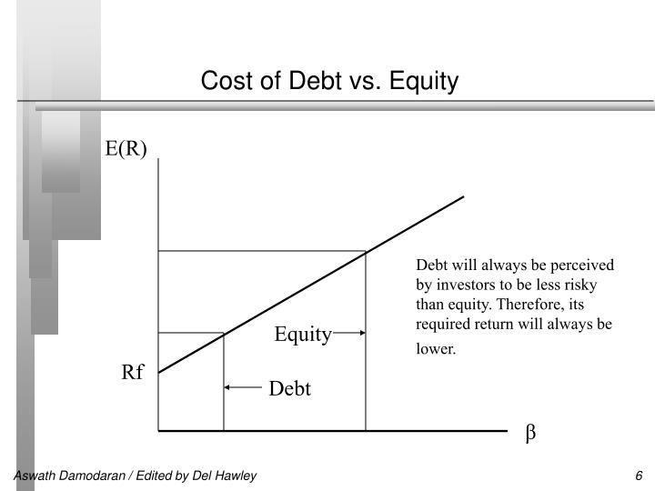 nikes cost of debt and equity The cost of debt is the return that a company provides to its debtholders and creditors cost of debt is used in wacc calculations for valuation analysis learn the formula and methods to calculate cost of debt for a company based on yield to maturity, tax rates, credit ratings, interest rates, coupons, and.