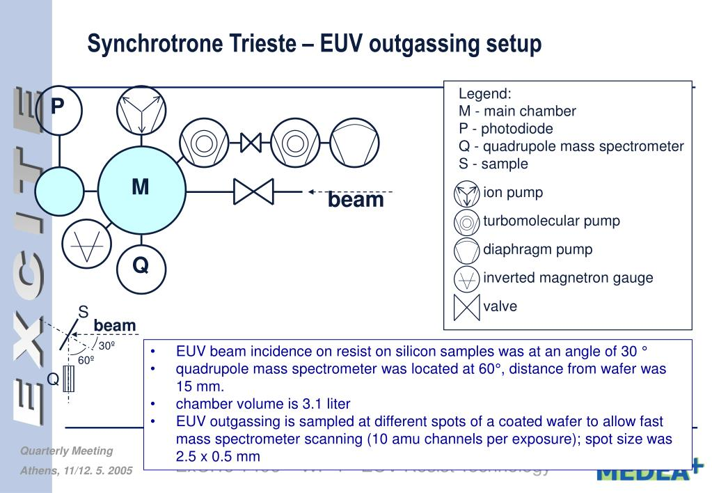 PPT - Resist Outgassing Work in ExCITe W -D  Domke