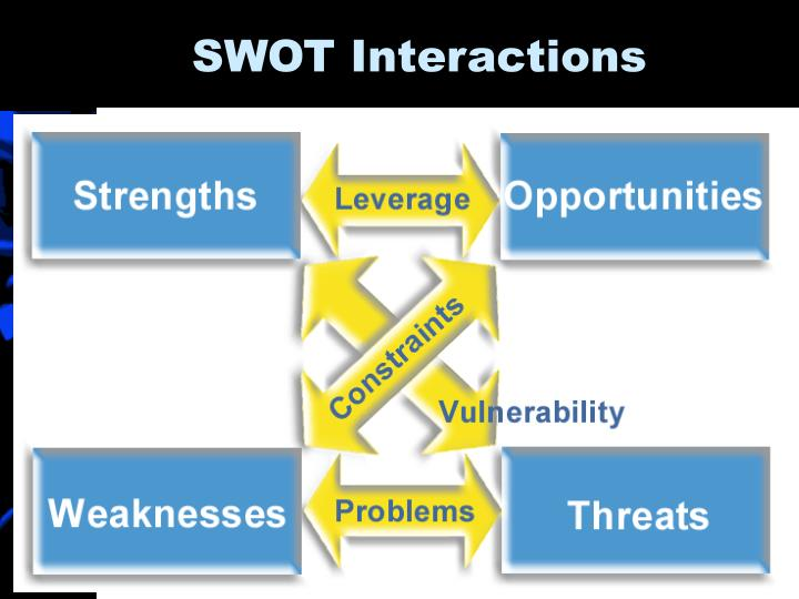SWOT Interactions