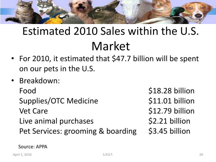 Estimated 2010 Sales within the U.S.