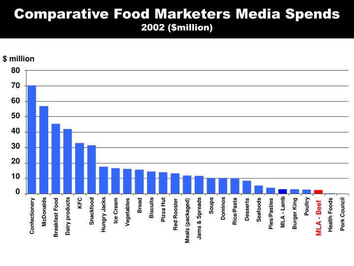 Comparative Food Marketers Media Spends