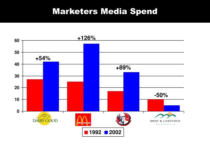 Marketers Media Spend