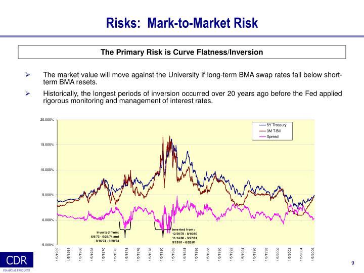 Risks:  Mark-to-Market Risk